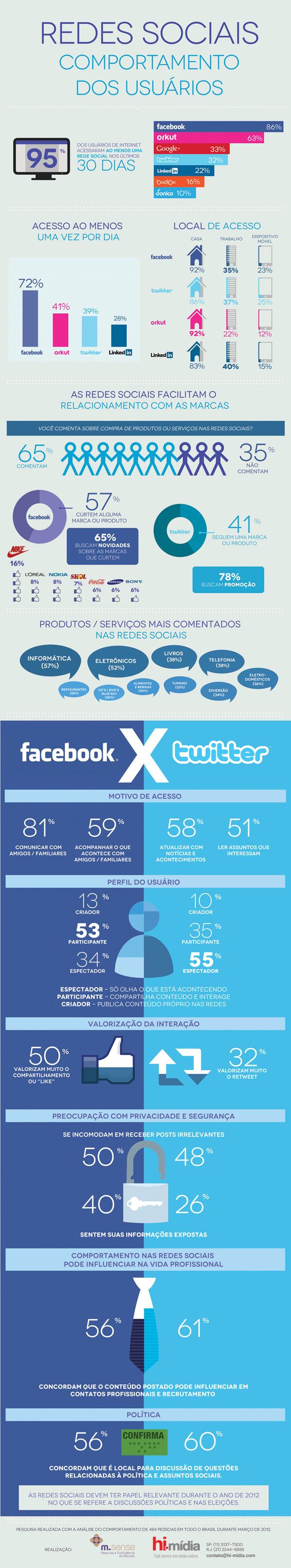 redes sociais infográfico