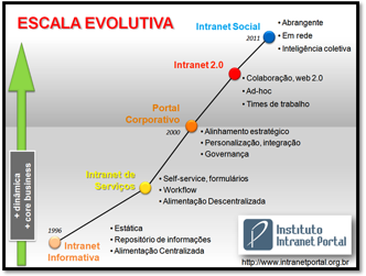 Escala Evolutiva