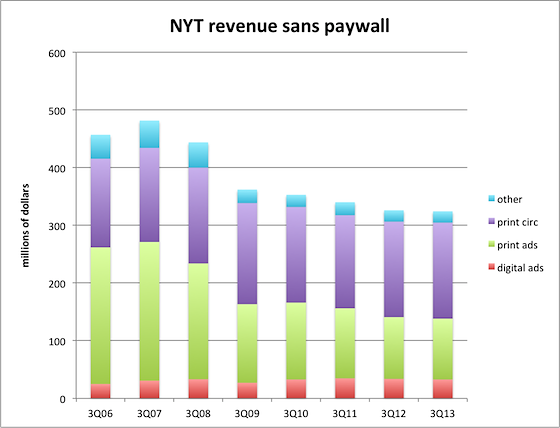 ny times paywall I would define success for nytimescom as positive growth in the number of paid subscribers without significant impact on overall unique visitors or pageviews will the new york times paywall be a success, over time how does the new york times paywall work.