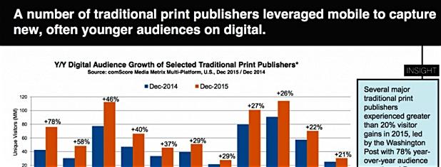 mercado de mídia em transição
