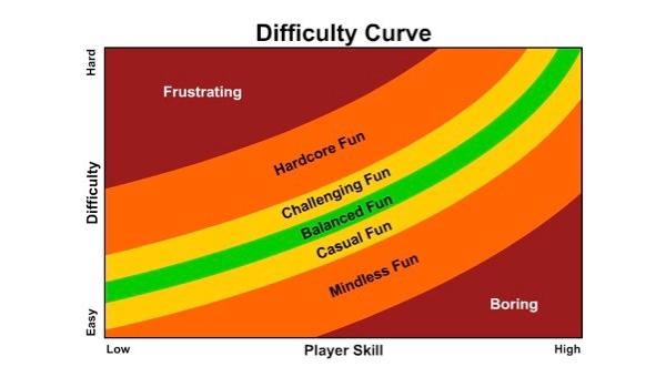 Grau de dificuldade é importante nos games