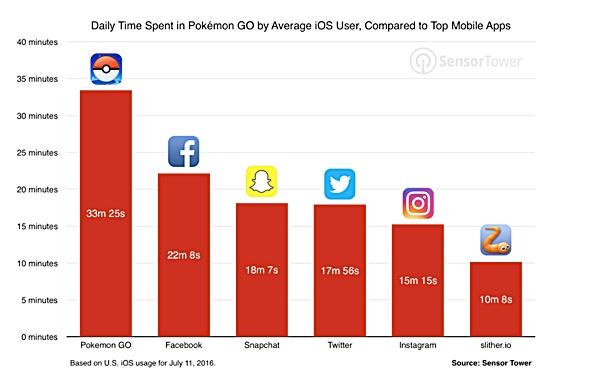 Adesão inicial ao Pokemon Go o fez superar Facebook