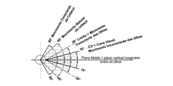 A Realidade Virtual e seus 360 pontos de vista