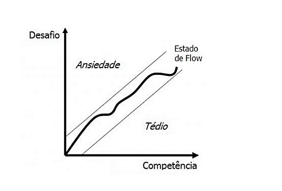 Relacão entre esforço e competência