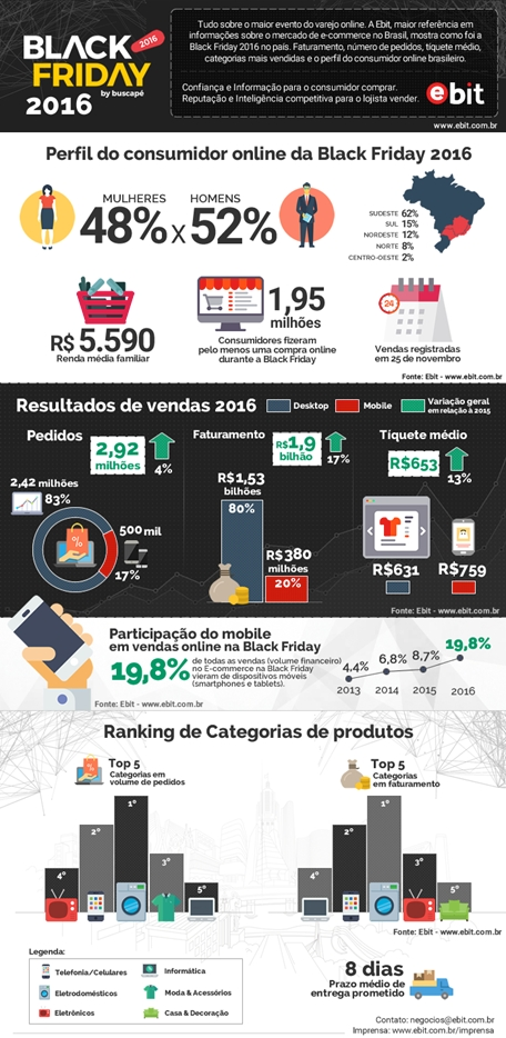 comercio-mobile-smartphone-aparece-na-black-friday