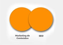 SEO e marketing de conteúdo andam juntos