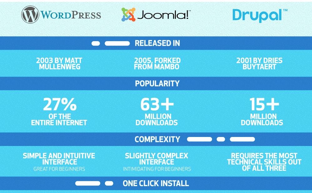 Comparação entre WordPress, Joomla e Drupal