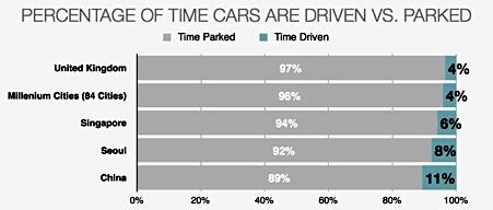 Carros estacionados vs. carro autônomo