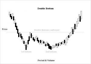 curva de investimento