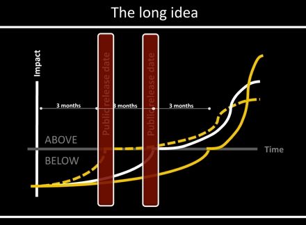 long-idea